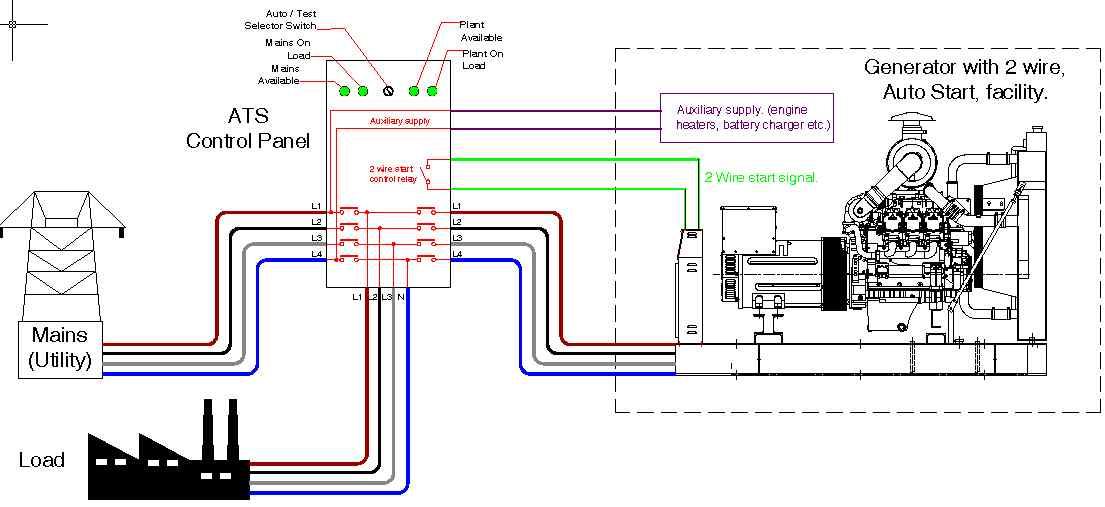 Wiring Diagram Panel Ats : Ats panel for generator wiring diagram